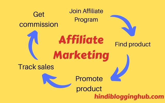 Affiliate Marketing kaise kaam karti hai?